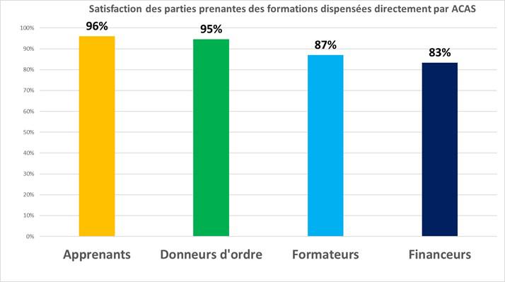 Satisfaction des parties prenantes des formations dispensées par ACAS