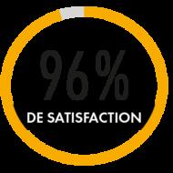 96 % de satisfaction - ACAS formations